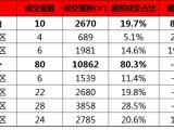 量价齐跌,上周厦门住宅仅成交90套,环比下跌24%