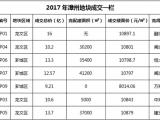 """年底总结!2017年漳州土拍""""吸金""""85.6亿"""
