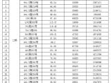 店铺*龙湖春江郦城最后25席*全球发售中*租金高达200/平