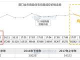 省住建厅:厦门房价稳控在2016年10月份水平之下!当时新房价格是……