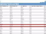 全国30城市房地产依赖度排名出炉  厦门居第13位!