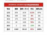 漳州上周全市商品住宅成交887套 均价8871元/平!