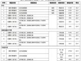 龙文区增补部分楼盘存量房交易基础价格 最高23800元/㎡
