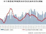 """""""金九""""不金,40城新建商品住宅成交环比减少1%"""