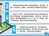 闽西南区域交通一体化规划正开展编制 厦漳泉三龙有望建城际轨道