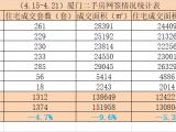 4.15-4.21厦门二手住宅成交1312套 环比下跌4.7%