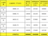 """深圳大规模推住宅用地 三年限售、不可捆绑""""精装修"""""""