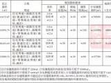 漳州市区7月10日再拍4地块 西湖地块限价回购!
