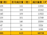 8.12-8.18厦门二手住宅成交613套 环比上涨7%