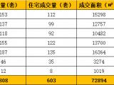 9.16-9.22厦门二手住宅成交603套  环比增涨29%