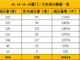 10.14-10.20厦门二手住宅成交538套 面积55623㎡