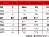上周厦门住宅成交154套,均价34764元/㎡,翔安这个盘卖得最好!