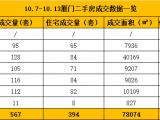 10.7-10.13厦门二手住宅成交394套 面积为40472㎡