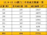 12.9-12.15厦门二手住宅成交694套 环比上涨11%