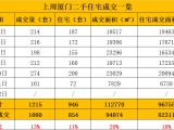 7.6-7.12厦门二手住宅成交946套 环涨11%