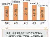 福建人均GDP排全国第5!厦门全省最高为142739元